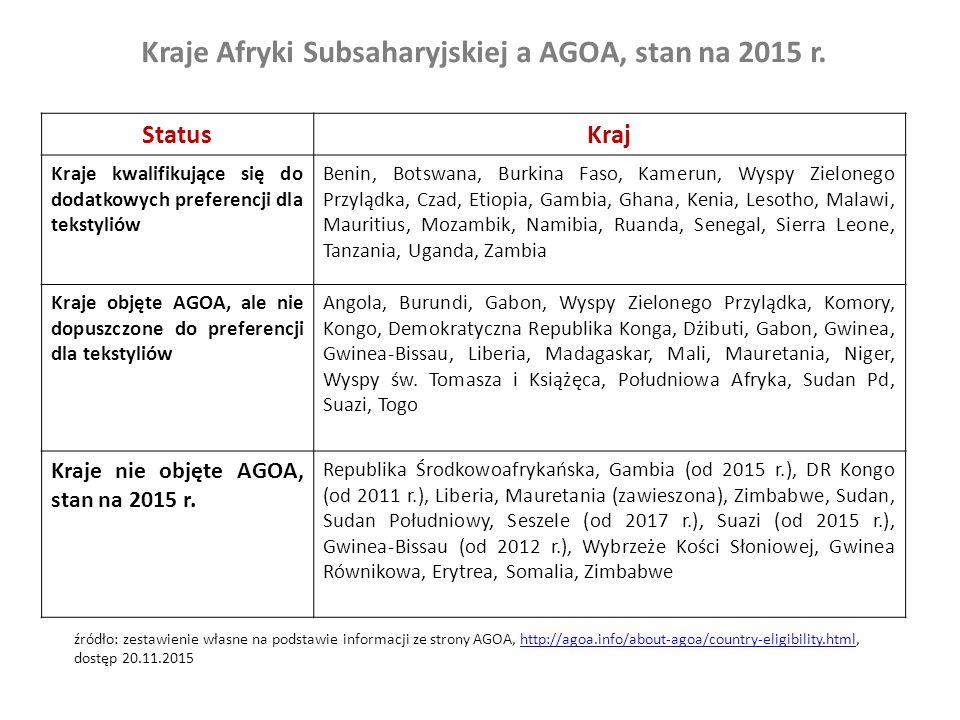 Kraje Afryki Subsaharyjskiej a AGOA, stan na 2015 r. StatusKraj Kraje kwalifikujące się do dodatkowych preferencji dla tekstyliów Benin, Botswana, Bur