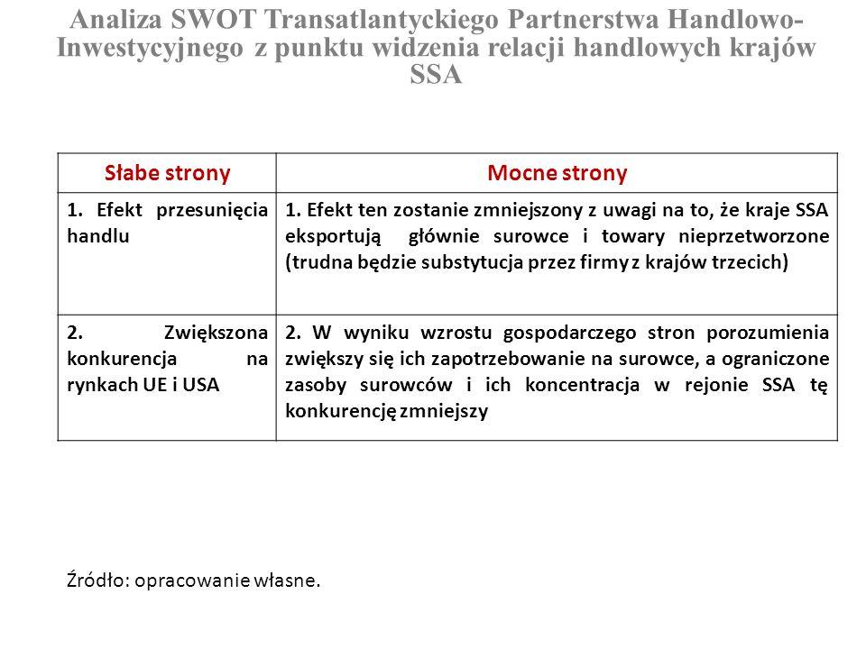 Analiza SWOT Transatlantyckiego Partnerstwa Handlowo- Inwestycyjnego z punktu widzenia relacji handlowych krajów SSA Słabe stronyMocne strony 1. Efekt