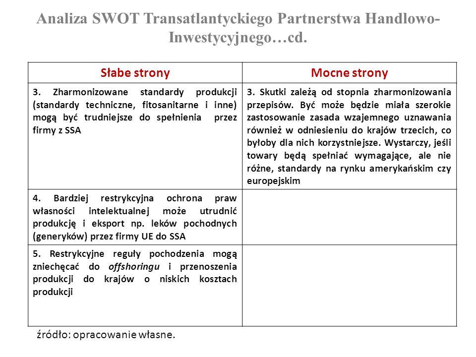 Analiza SWOT Transatlantyckiego Partnerstwa Handlowo- Inwestycyjnego…cd. Słabe stronyMocne strony 3. Zharmonizowane standardy produkcji (standardy tec