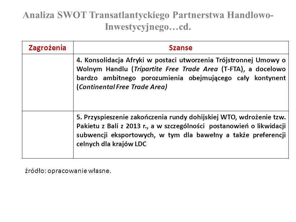 Analiza SWOT Transatlantyckiego Partnerstwa Handlowo- Inwestycyjnego…cd. ZagrożeniaSzanse 4. Konsolidacja Afryki w postaci utworzenia Trójstronnej Umo
