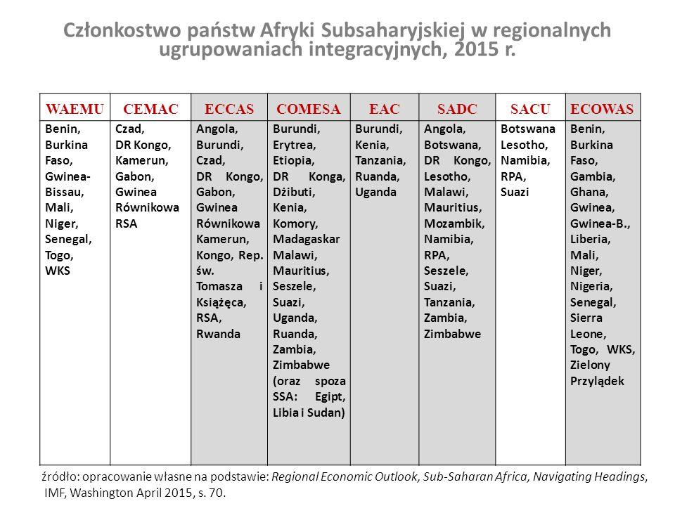 Członkostwo państw Afryki Subsaharyjskiej w regionalnych ugrupowaniach integracyjnych, 2015 r. WAEMUCEMACECCASCOMESAEACSADCSACUECOWAS Benin, Burkina F