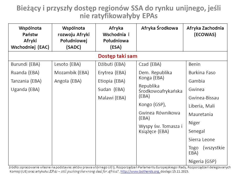 Bieżący i przyszły dostęp regionów SSA do rynku unijnego, jeśli nie ratyfikowałyby EPAs Wspólnota Państw Afryki Wschodniej (EAC) Wspólnota rozwoju Afryki Południowej (SADC) Afryka Wschodnia i Południowa (ESA) Afryka ŚrodkowaAfryka Zachodnia (ECOWAS) Pogorszenie warunków dostępu Kenia (z MAR na GSP) Suazi (z MAR na GSP) od 1 X 2014 r Botswana (z MAR na KNU) Namibia (z MAR na KNU) Kamerun (z MAR na GSP) od 1 X 2014 Gabon (z GSP na KNU) Rep.