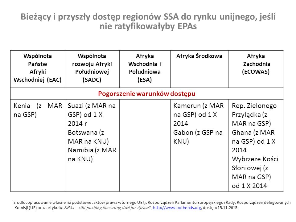 Bieżący i przyszły dostęp regionów SSA do rynku unijnego, jeśli nie ratyfikowałyby EPAs Wspólnota Państw Afryki Wschodniej (EAC) Wspólnota rozwoju Afryki Południowej (SADC) Afryka Wschodnia i Południowa (ESA) Afryka ŚrodkowaAfryka Zachodnia (ECOWAS) Poprawa warunków dostępu Mauritius (z MAR na EPA) Madagaskar (z MAR na EPA) Seszele (z MAR na EPA) Zimbabwe (z MAR na EPA) źródło: opracowanie własne na podstawie: aktów prawa wtórnego UE tj.