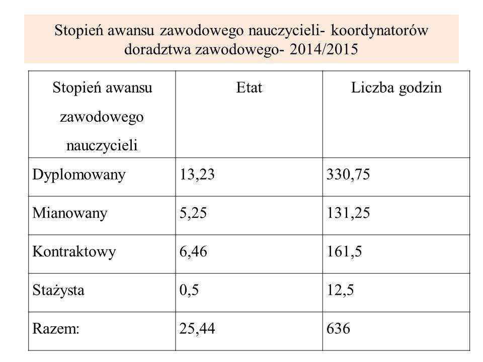 Liczba doradców zawodowych zatrudnionych w szkołach m.st.