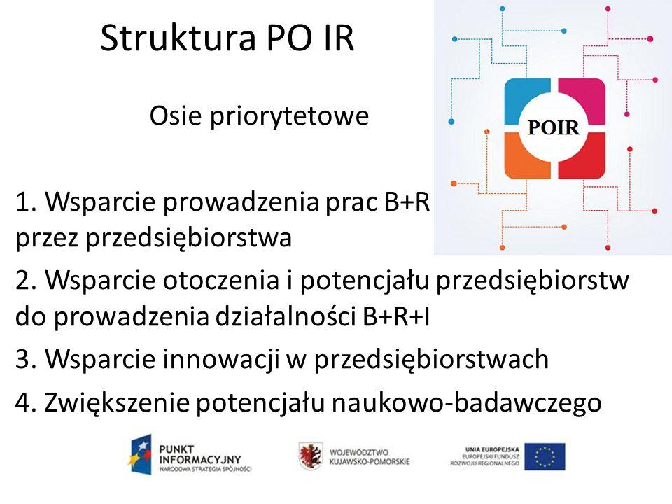 Struktura PO IR Osie priorytetowe 1.Wsparcie prowadzenia prac B+R przez przedsiębiorstwa 2.