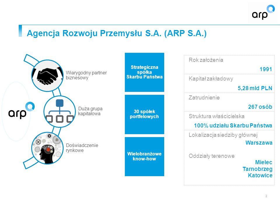 Strategiczna spółka Skarbu Państwa 30 spółek portfelowych Wielobranżowe know-how 2 Rok założenia 1991 Kapitał zakładowy 5,28 mld PLN Zatrudnienie 267