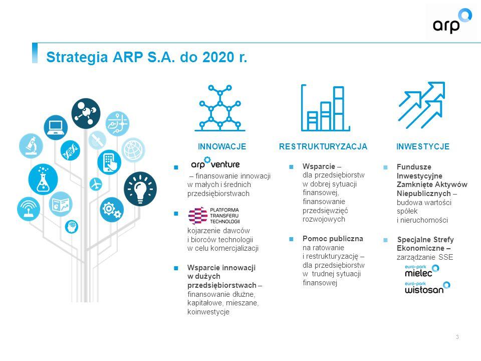 Strategia ARP S.A. do 2020 r. 3 3 RESTRUKTURYZACJA ■ Wsparcie – dla przedsiębiorstw w dobrej sytuacji finansowej, finansowanie przedsięwzięć rozwojowy