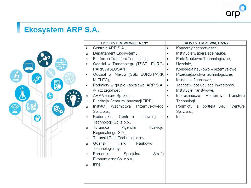 Ekosystem ARP S.A. 4 EKOSYSTEM WEWNĘTRZNYEKOSYSTEM ZEWNĘTRZNY  Centrala ARP S.A., o Departament Ekosystemu, o Platforma Transferu Technologii, Oddzia