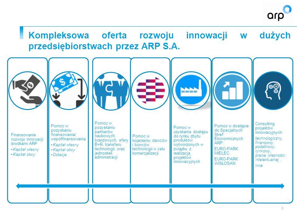 Kompleksowa oferta rozwoju innowacji w dużych przedsiębiorstwach przez ARP S.A. 5 Finansowanie rozwoju innowacji środkami ARP Kapitał własny Kapitał o
