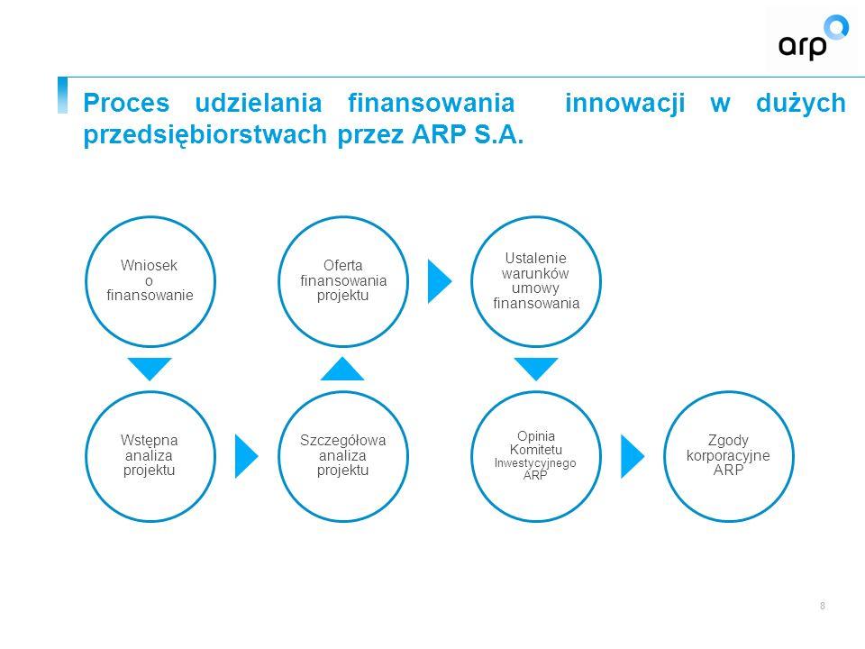 Proces udzielania finansowania innowacji w dużych przedsiębiorstwach przez ARP S.A. 8 Wniosek o finansowanie Wstępna analiza projektu Szczegółowa anal