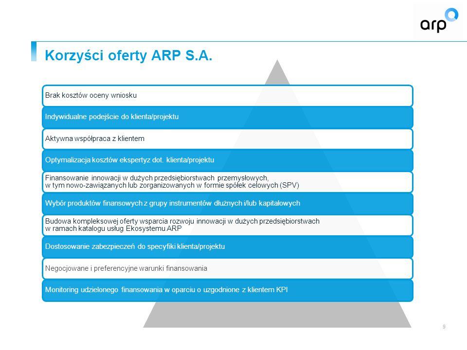 Korzyści oferty ARP S.A. 9 Brak kosztów oceny wnioskuIndywidualne podejście do klienta/projektuAktywna współpraca z klientemOptymalizacja kosztów eksp