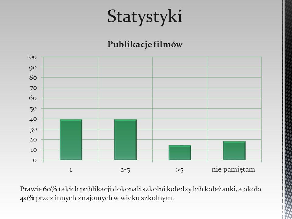 Prawie 60% takich publikacji dokonali szkolni koledzy lub koleżanki, a około 40% przez innych znajomych w wieku szkolnym.