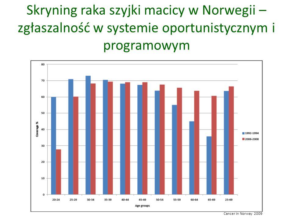 Skryning raka szyjki macicy w Norwegii – zgłaszalność w systemie oportunistycznym i programowym Cancer in Norway 2009
