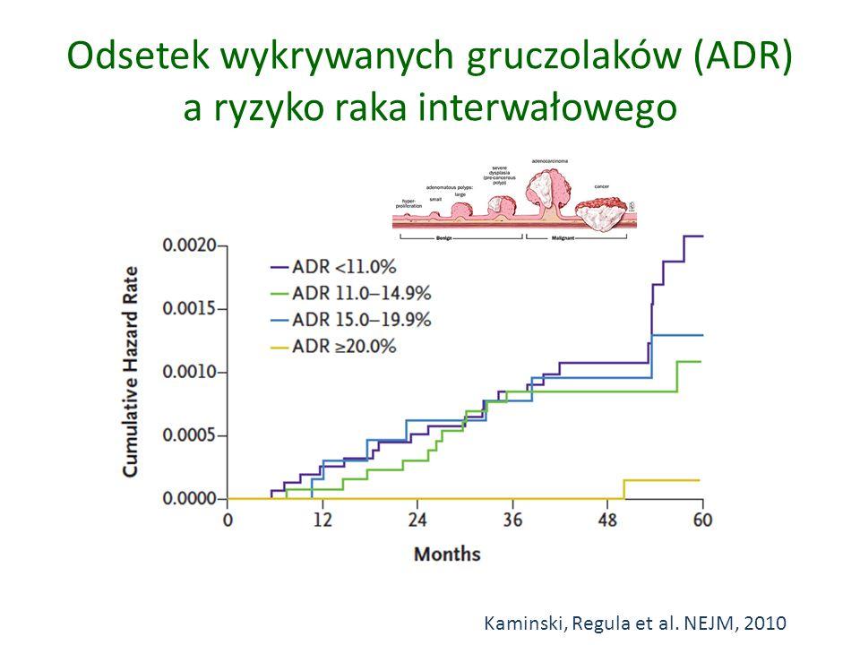 Odsetek wykrywanych gruczolaków (ADR) a ryzyko raka interwałowego Kaminski, Regula et al. NEJM, 2010