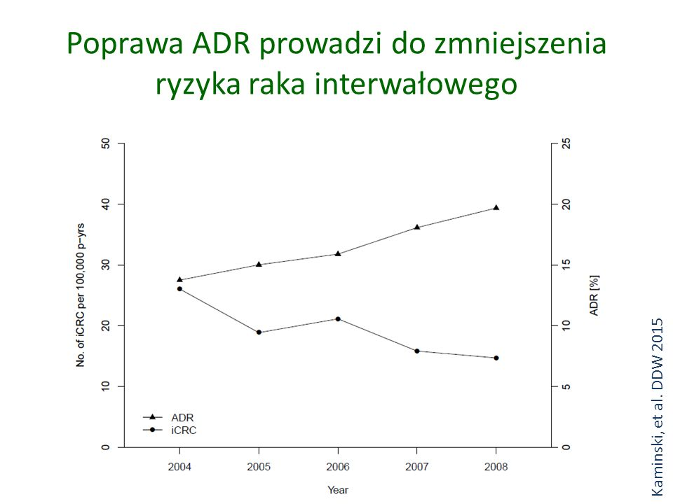 Poprawa ADR prowadzi do zmniejszenia ryzyka raka interwałowego Kaminski, et al. DDW 2015