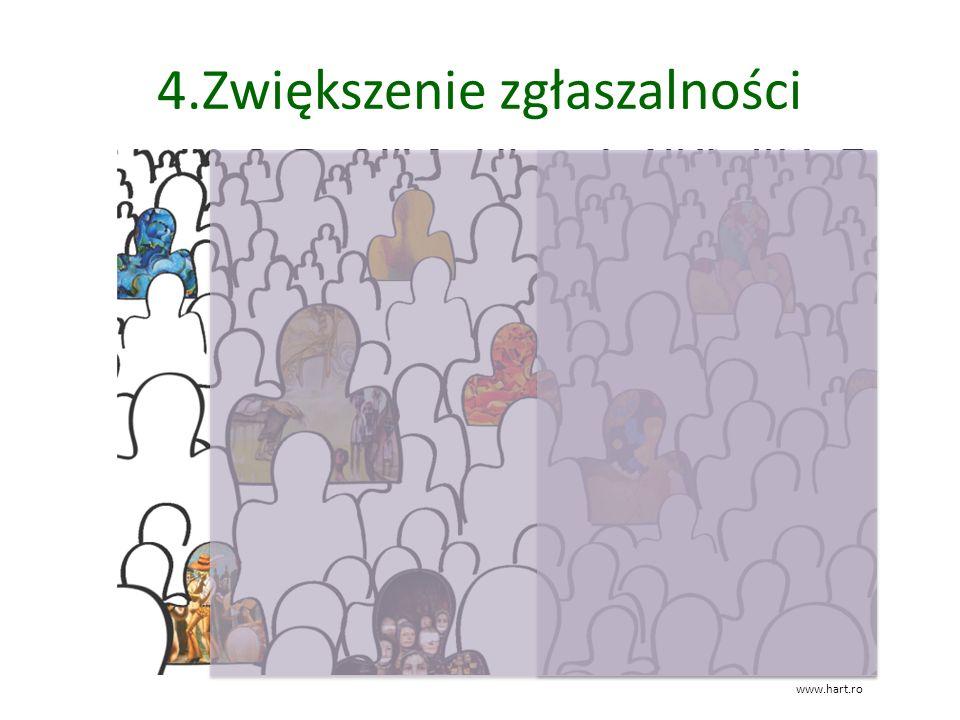 4.Zwiększenie zgłaszalności www.hart.ro