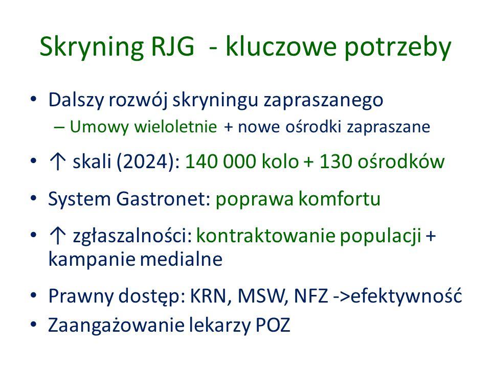 Skryning RJG - kluczowe potrzeby Dalszy rozwój skryningu zapraszanego – Umowy wieloletnie + nowe ośrodki zapraszane ↑ skali (2024): 140 000 kolo + 130