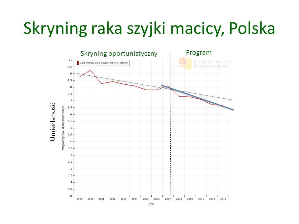 Skryning raka szyjki macicy, Polska Program Skryning oportunistyczny Umierlaność