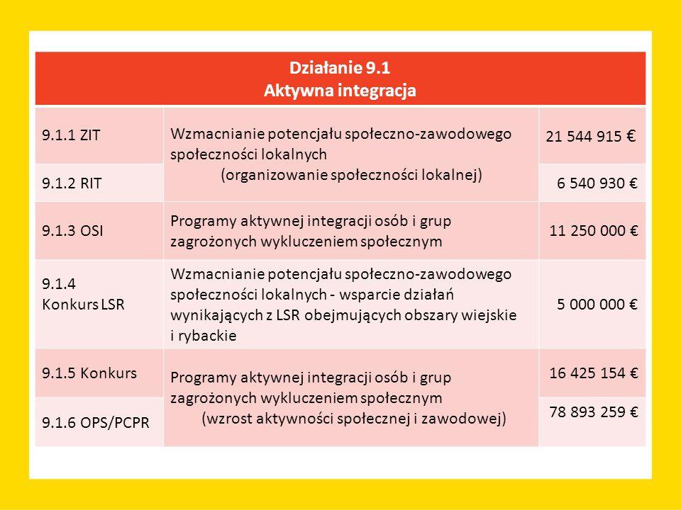 Działanie 9.1 Aktywna integracja 9.1.1 ZIT Wzmacnianie potencjału społeczno-zawodowego społeczności lokalnych (organizowanie społeczności lokalnej) 21 544 915 € 9.1.2 RIT 6 540 930 € 9.1.3 OSI Programy aktywnej integracji osób i grup zagrożonych wykluczeniem społecznym 11 250 000 € 9.1.4 Konkurs LSR Wzmacnianie potencjału społeczno-zawodowego społeczności lokalnych - wsparcie działań wynikających z LSR obejmujących obszary wiejskie i rybackie 5 000 000 € 9.1.5 Konkurs Programy aktywnej integracji osób i grup zagrożonych wykluczeniem społecznym (wzrost aktywności społecznej i zawodowej) 16 425 154 € 9.1.6 OPS/PCPR 78 893 259 €