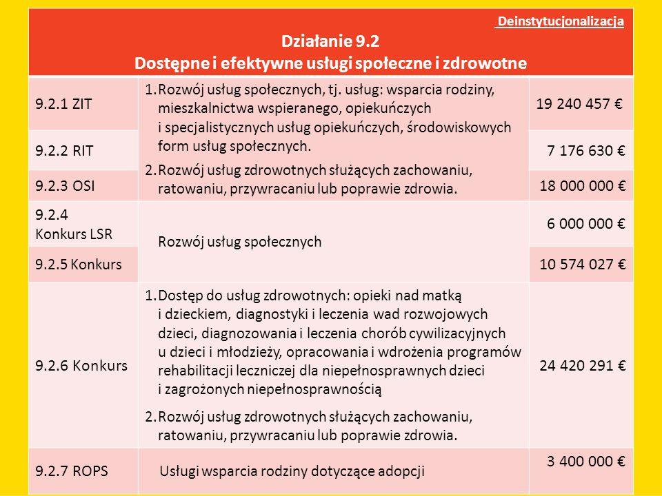 Deinstytucjonalizacja Działanie 9.2 Dostępne i efektywne usługi społeczne i zdrowotne 9.2.1 ZIT 1.Rozwój usług społecznych, tj. usług: wsparcia rodzin