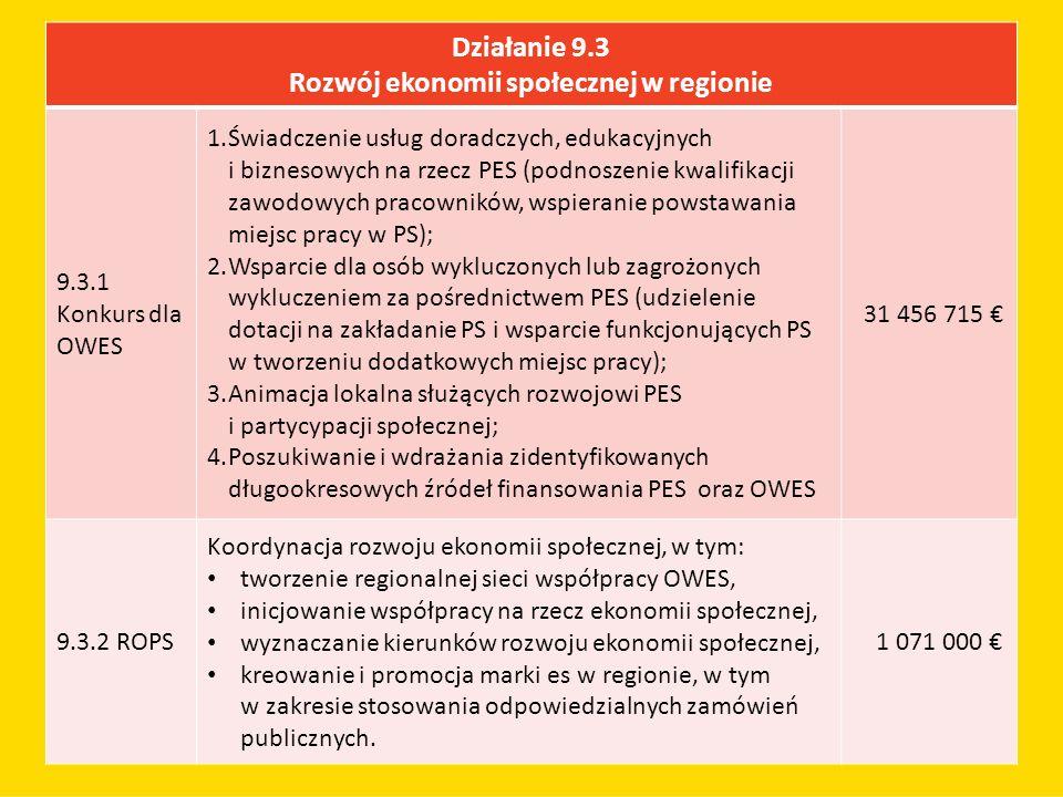 Działanie 9.3 Rozwój ekonomii społecznej w regionie 9.3.1 Konkurs dla OWES 1.Świadczenie usług doradczych, edukacyjnych i biznesowych na rzecz PES (podnoszenie kwalifikacji zawodowych pracowników, wspieranie powstawania miejsc pracy w PS); 2.Wsparcie dla osób wykluczonych lub zagrożonych wykluczeniem za pośrednictwem PES (udzielenie dotacji na zakładanie PS i wsparcie funkcjonujących PS w tworzeniu dodatkowych miejsc pracy); 3.Animacja lokalna służących rozwojowi PES i partycypacji społecznej; 4.Poszukiwanie i wdrażania zidentyfikowanych długookresowych źródeł finansowania PES oraz OWES 31 456 715 € 9.3.2 ROPS Koordynacja rozwoju ekonomii społecznej, w tym: tworzenie regionalnej sieci współpracy OWES, inicjowanie współpracy na rzecz ekonomii społecznej, wyznaczanie kierunków rozwoju ekonomii społecznej, kreowanie i promocja marki es w regionie, w tym w zakresie stosowania odpowiedzialnych zamówień publicznych.