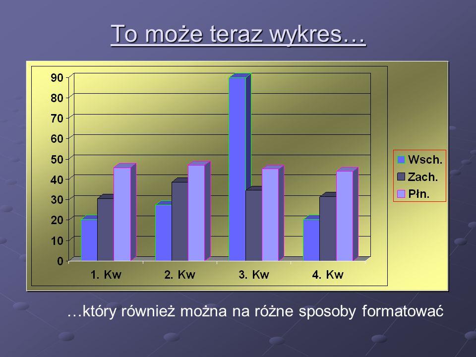 To może teraz wykres… …który również można na różne sposoby formatować