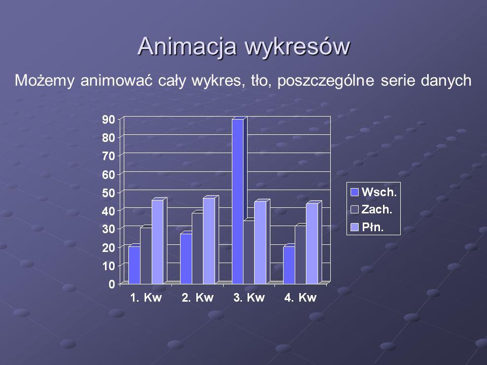 Animacja wykresów Możemy animować cały wykres, tło, poszczególne serie danych