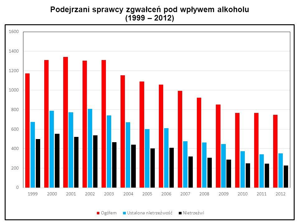 Podejrzani sprawcy zgwałceń pod wpływem alkoholu (1999 – 2012)