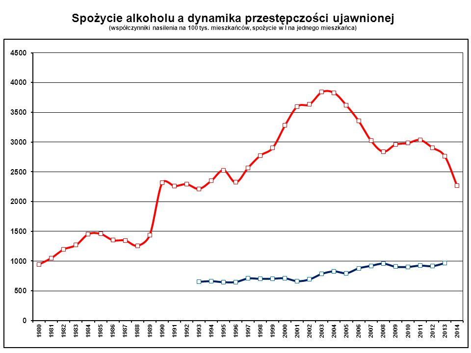 Spożycie alkoholu a dynamika przestępczości ujawnionej (współczynniki nasilenia na 100 tys. mieszkańców, spożycie w l na jednego mieszkańca)