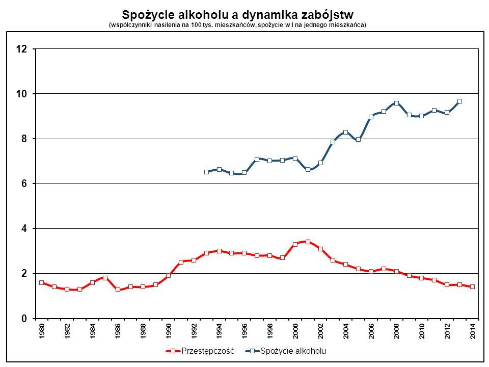 Spożycie alkoholu a dynamika zabójstw (współczynniki nasilenia na 100 tys. mieszkańców, spożycie w l na jednego mieszkańca)