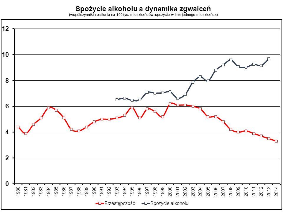 Spożycie alkoholu a dynamika zgwałceń (współczynniki nasilenia na 100 tys. mieszkańców, spożycie w l na jednego mieszkańca)