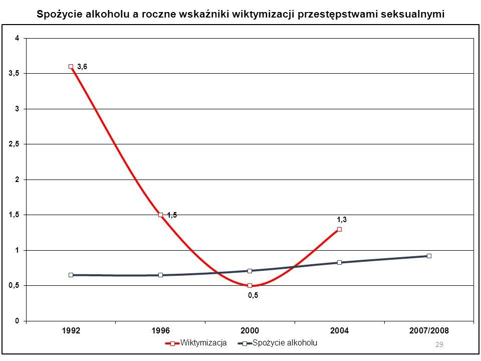 Spożycie alkoholu a roczne wskaźniki wiktymizacji przestępstwami seksualnymi 29