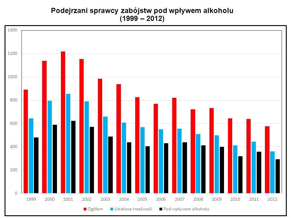 Podejrzani sprawcy zabójstw pod wpływem alkoholu (1999 – 2012)