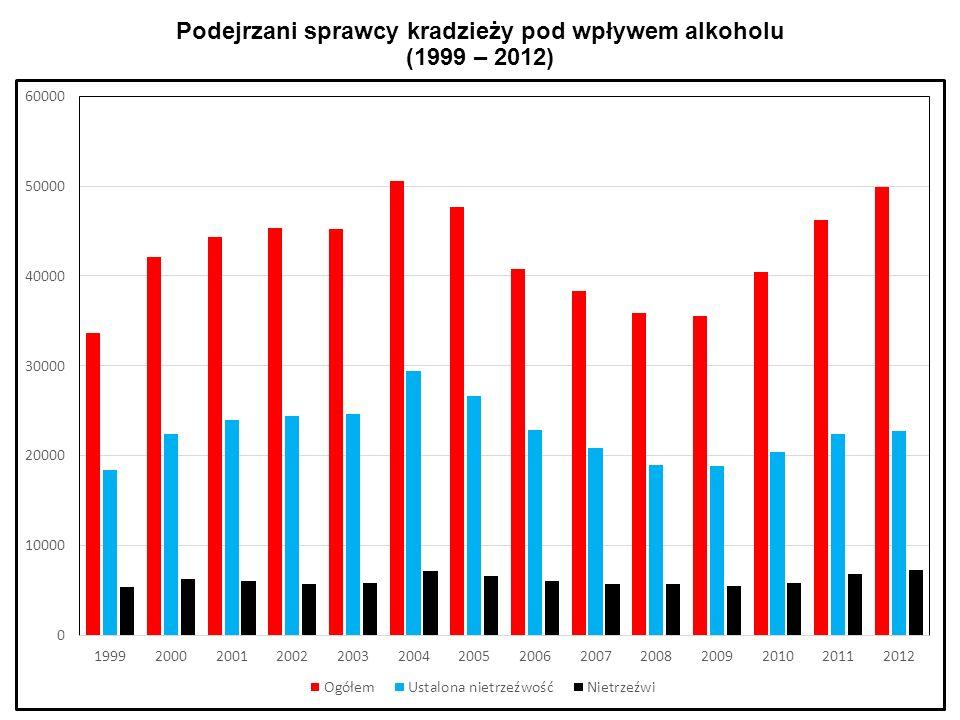 Podejrzani sprawcy kradzieży pod wpływem alkoholu (1999 – 2012)