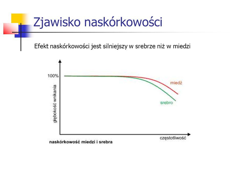 Efekt naskórkowości jest silniejszy w srebrze niż w miedzi Zjawisko naskórkowości
