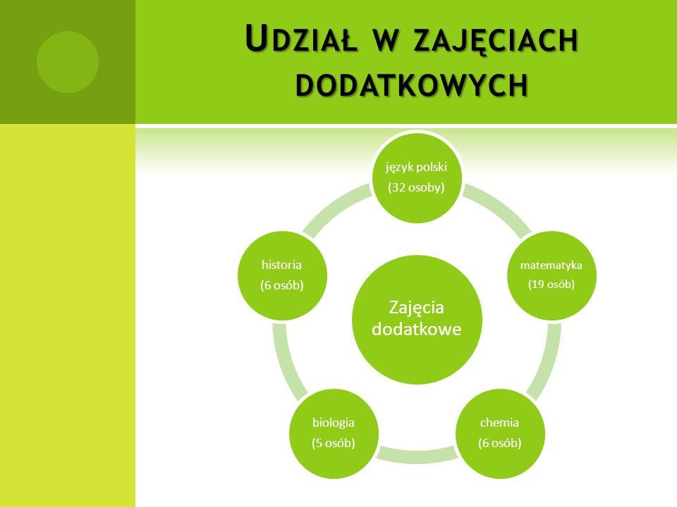 U DZIAŁ W ZAJĘCIACH DODATKOWYCH Zajęcia dodatkowe język polski (32 osoby) matematyka (19 osób) chemia (6 osób) biologia (5 osób) historia (6 osób)