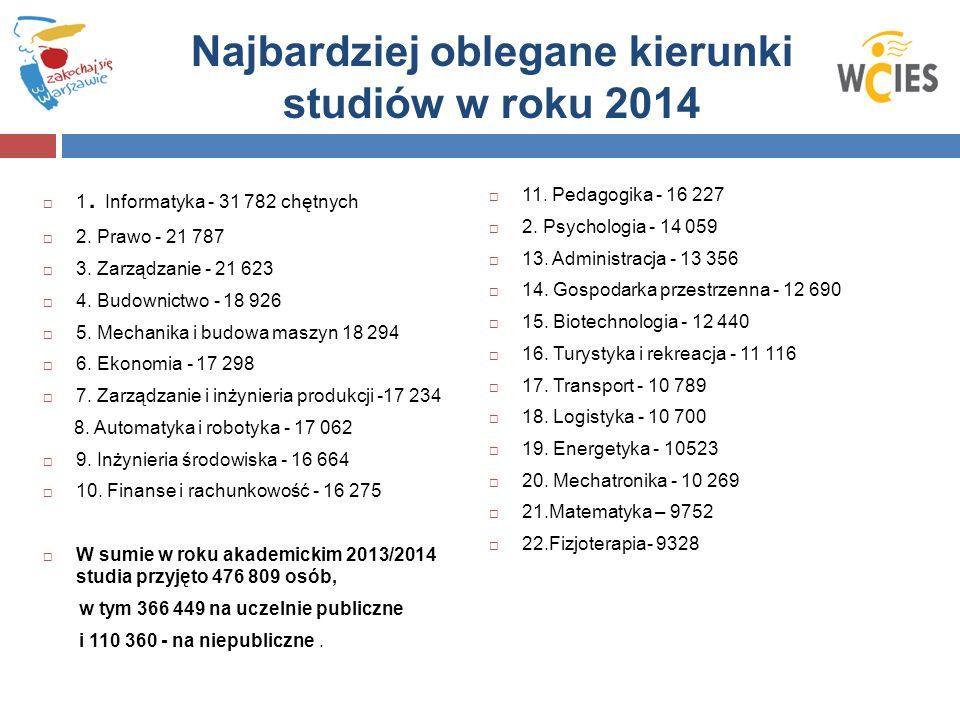 Najbardziej oblegane kierunki studiów w roku 2014  1.