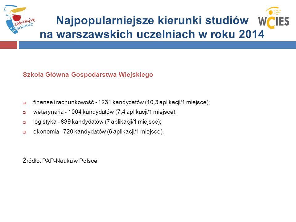 Szkoła Główna Gospodarstwa Wiejskiego  finanse i rachunkowość - 1231 kandydatów (10,3 aplikacji/1 miejsce);  weterynaria - 1004 kandydatów (7,4 aplikacji/1 miejsce);  logistyka - 839 kandydatów (7 aplikacji/1 miejsce);  ekonomia - 720 kandydatów (6 aplikacji/1 miejsce).