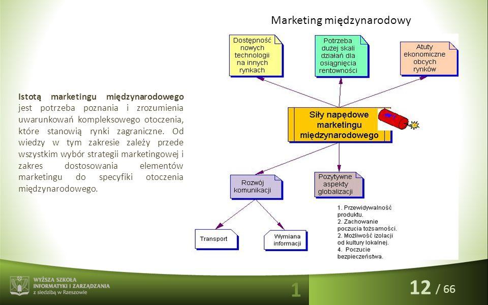 / 66 Istotą marketingu międzynarodowego jest potrzeba poznania i zrozumienia uwarunkowań kompleksowego otoczenia, które stanowią rynki zagraniczne. Od