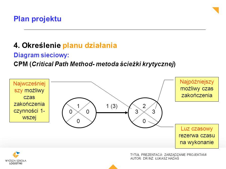 TYTUŁ PREZENTACJI: ZARZĄDZANIE PROJEKTAMI AUTOR: DR INŻ. ŁUKASZ HADAŚ Plan projektu 4. Określenie planu działania Diagram sieciowy: CPM (Critical Path