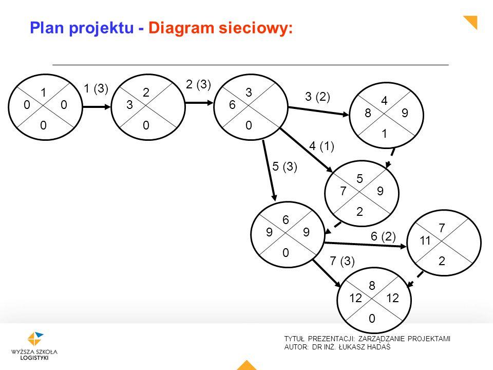 TYTUŁ PREZENTACJI: ZARZĄDZANIE PROJEKTAMI AUTOR: DR INŻ. ŁUKASZ HADAŚ Plan projektu - Diagram sieciowy: 1 0 00 2 0 3 1 (3) 3 0 6 2 (3) 3 (2) 4 (1) 5 (