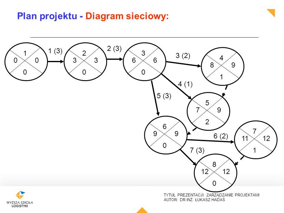 TYTUŁ PREZENTACJI: ZARZĄDZANIE PROJEKTAMI AUTOR: DR INŻ. ŁUKASZ HADAŚ Plan projektu - Diagram sieciowy: 1 0 00 2 0 33 1 (3) 3 0 66 2 (3) 3 (2) 4 (1) 5