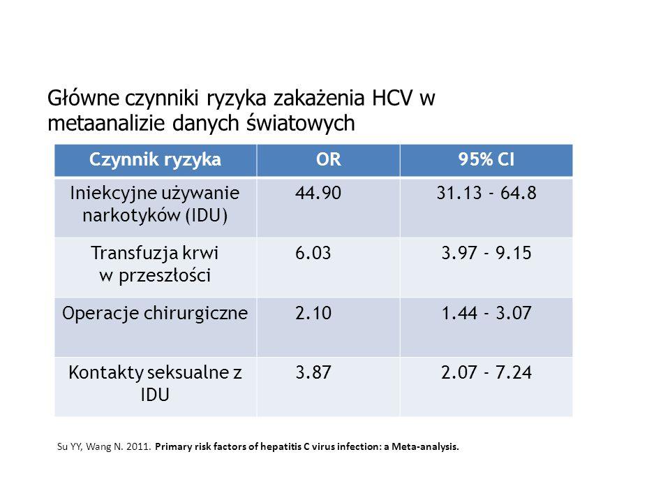 www.hcv.pzh.gov.pl Główne czynniki ryzyka zakażenia HCV w metaanalizie danych światowych Czynnik ryzykaOR95% CI Iniekcyjne używanie narkotyków (IDU) 4