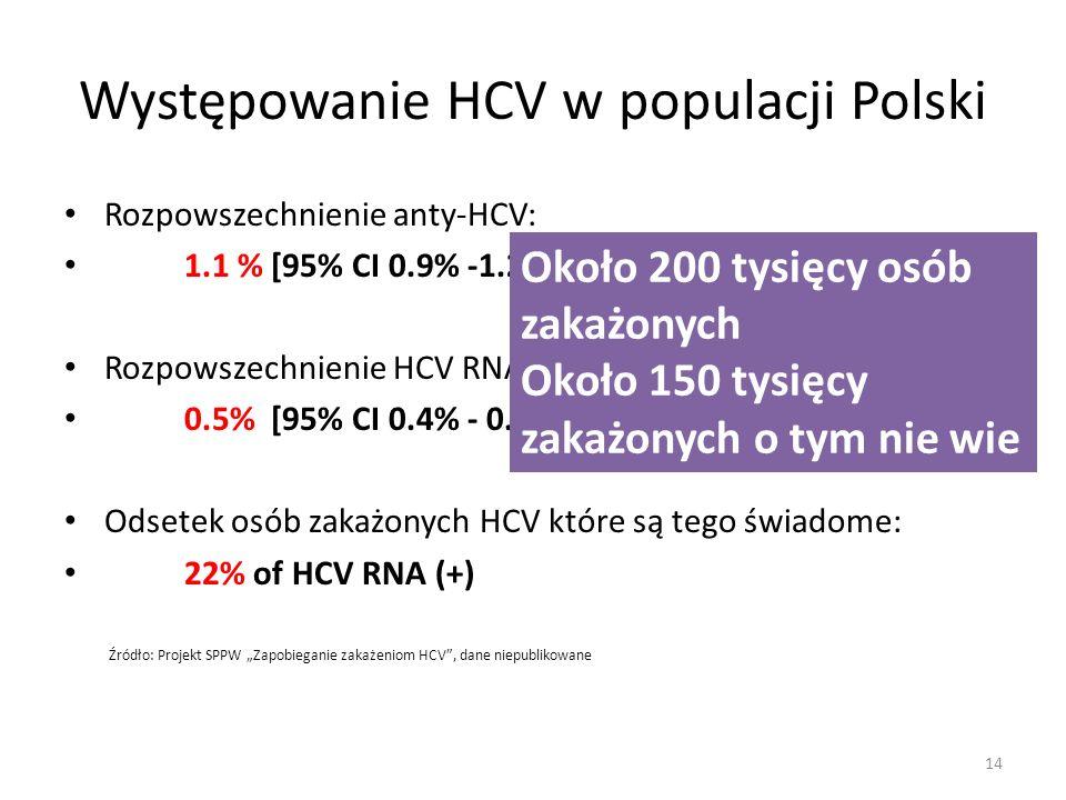 Występowanie HCV w populacji Polski Rozpowszechnienie anty-HCV: 1.1 % [95% CI 0.9% -1.2%] Rozpowszechnienie HCV RNA: 0.5% [95% CI 0.4% - 0.6%] Odsetek