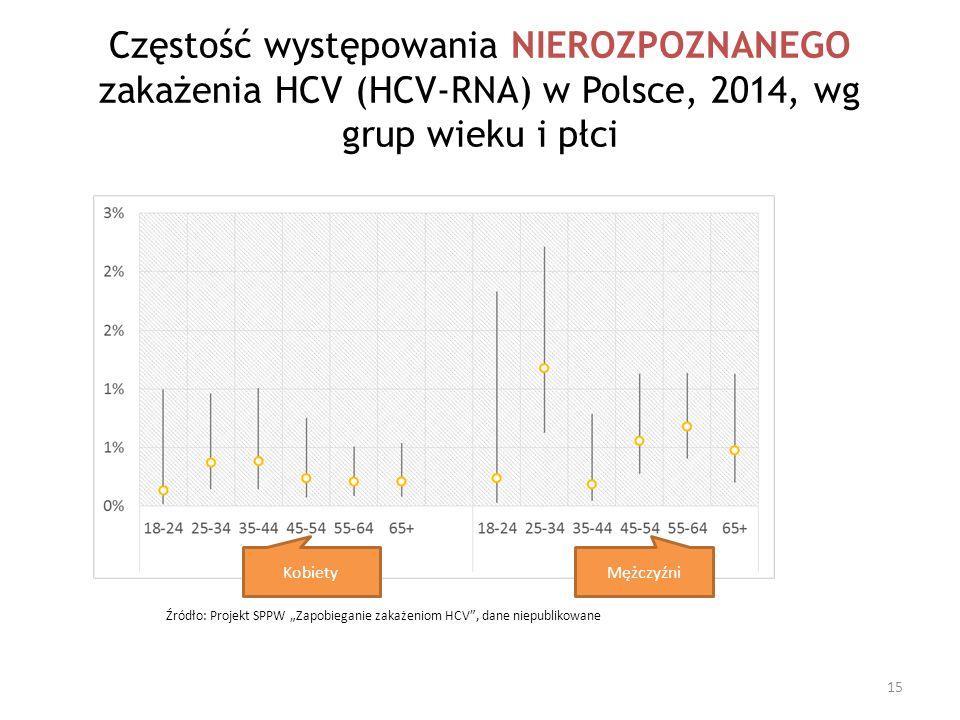 """Mężczyźni Kobiety Źródło: Projekt SPPW """"Zapobieganie zakażeniom HCV"""", dane niepublikowane Częstość występowania NIEROZPOZNANEGO zakażenia HCV (HCV-RNA"""