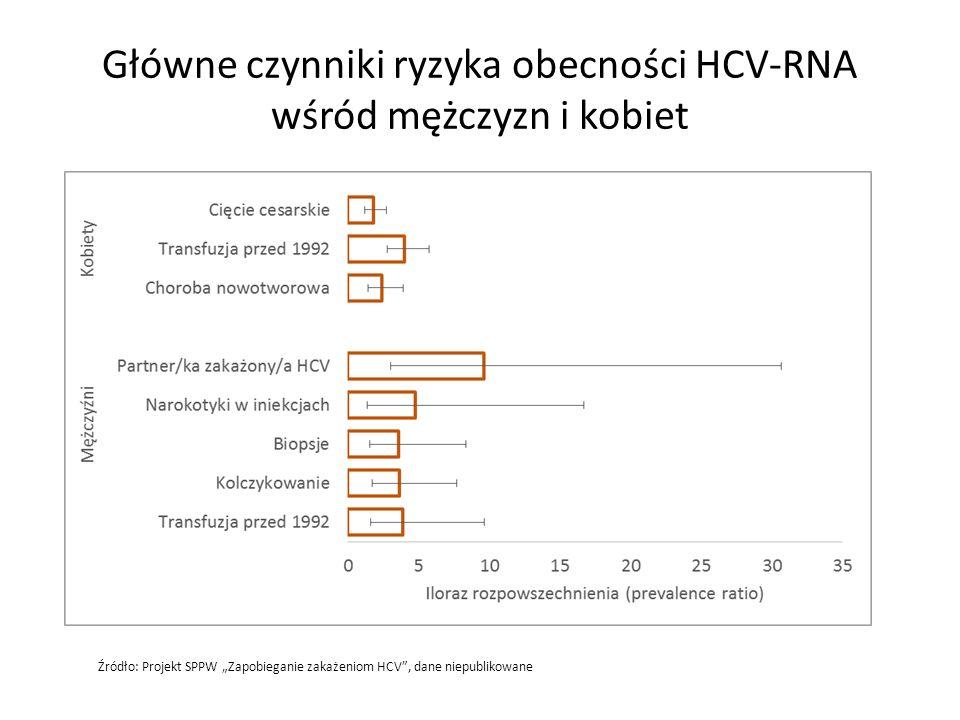 """Główne czynniki ryzyka obecności HCV-RNA wśród mężczyzn i kobiet Źródło: Projekt SPPW """"Zapobieganie zakażeniom HCV"""", dane niepublikowane"""