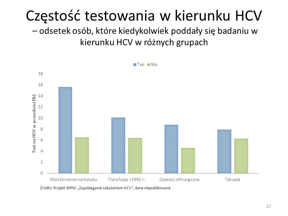 """Częstość testowania w kierunku HCV – odsetek osób, które kiedykolwiek poddały się badaniu w kierunku HCV w różnych grupach Źródło: Projekt SPPW """"Zapob"""