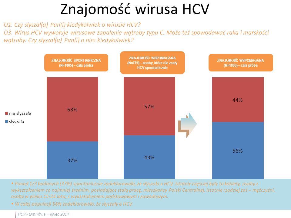 Znajomość wirusa HCV 21  Ponad 1/3 badanych (37%) spontanicznie zadeklarowała, że słyszała o HCV. Istotnie częściej były to kobiety, osoby z wykształ