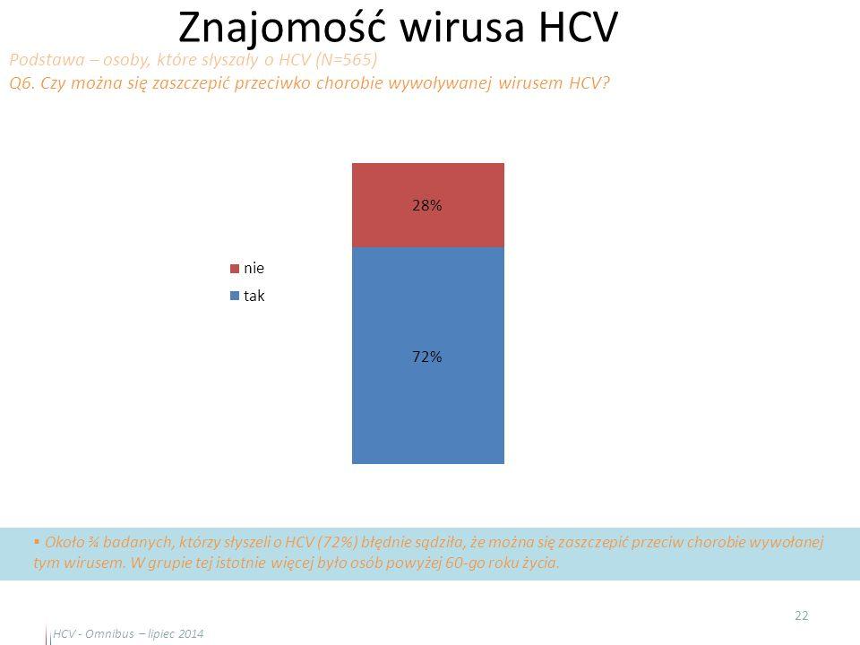 Znajomość wirusa HCV 22  Około ¾ badanych, którzy słyszeli o HCV (72%) błędnie sądziła, że można się zaszczepić przeciw chorobie wywołanej tym wiruse