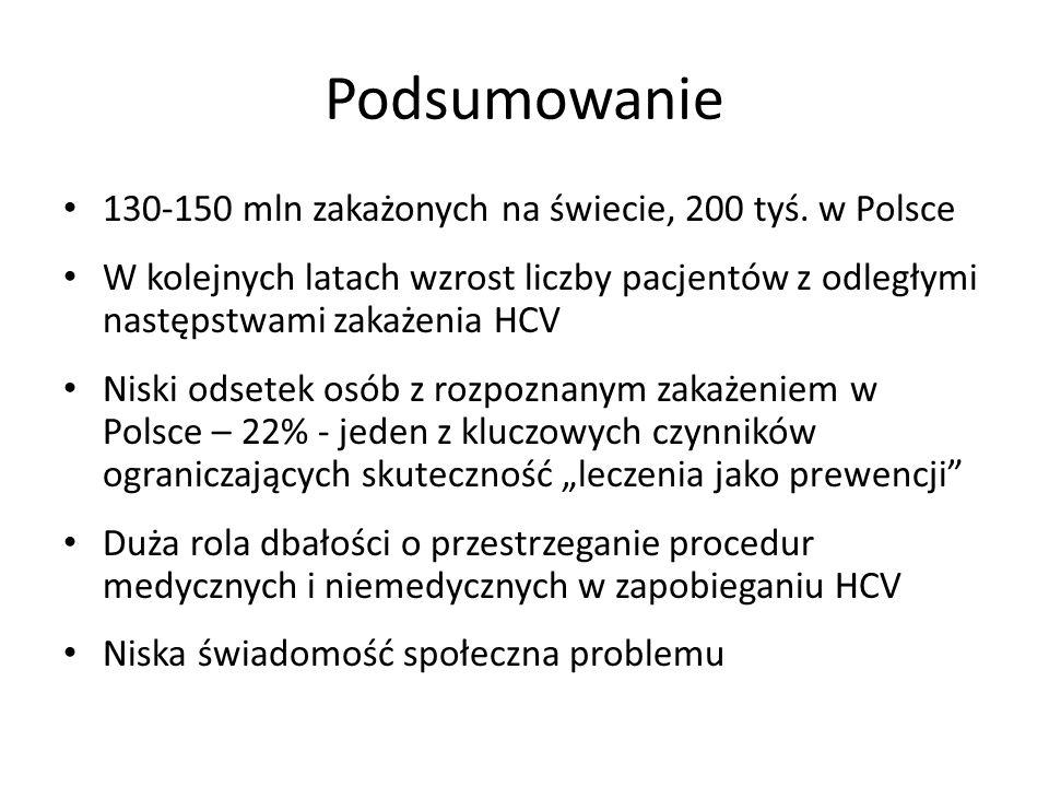 Podsumowanie 130-150 mln zakażonych na świecie, 200 tyś. w Polsce W kolejnych latach wzrost liczby pacjentów z odległymi następstwami zakażenia HCV Ni